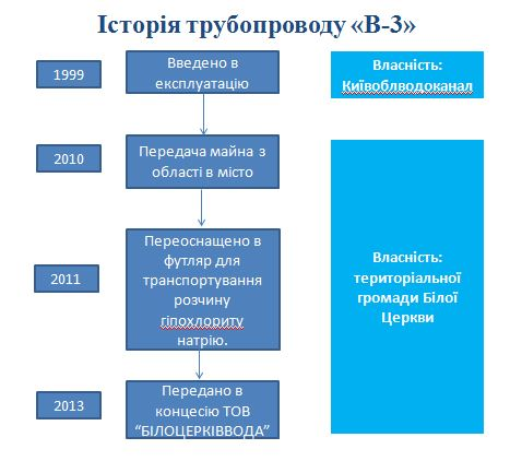 схема історія