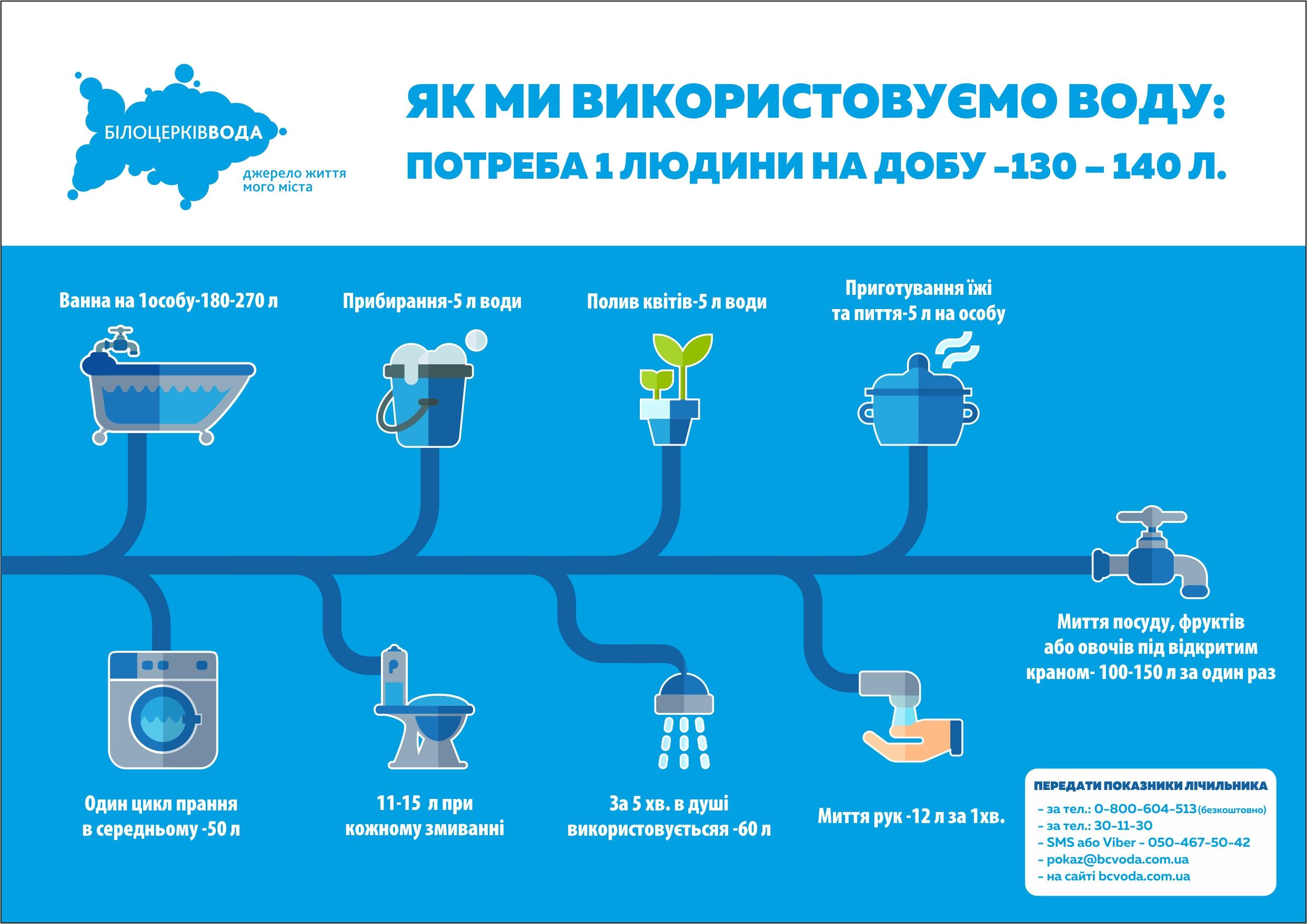 БЦВода інфографіка збереження води_Б