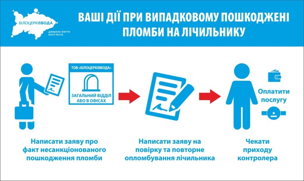 БілоцерківВода інфографіка А5